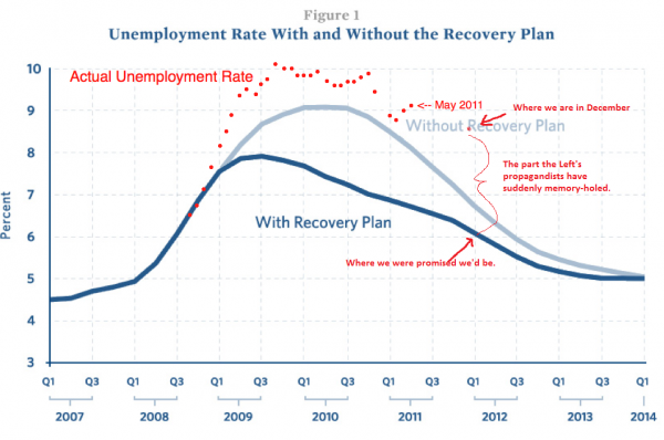 Dec-unemployment-stimulus-graph
